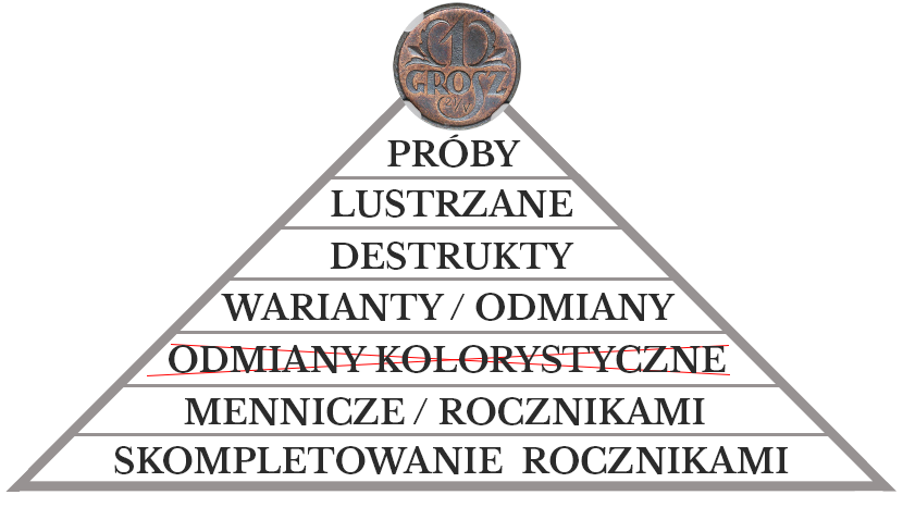 Piramidka zbierania groszy