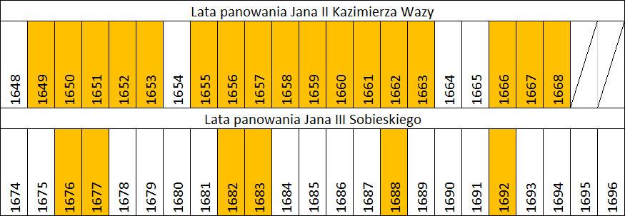 W tych latach bito dukaty za Jana II i III (zaznaczone roczniki)